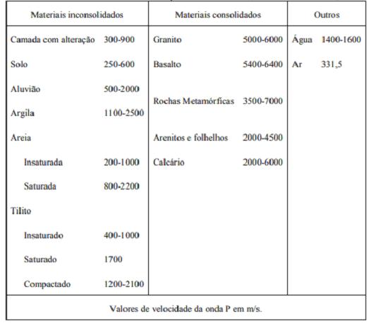Tabela MASW