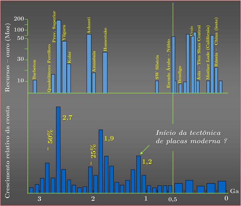 depositos-de-ouro-de-acordo-com-o-tempo-geologico