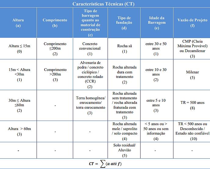 Classificação da barragem segundo características técnicas