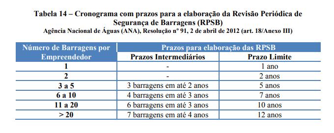 cronograma com prazos para a elaboração da revisão periódica de segurança de barragens