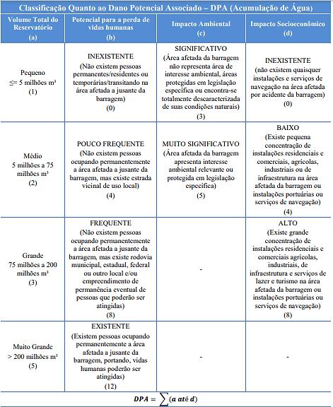 Classificação de Barragens quanto o dano potencial associado