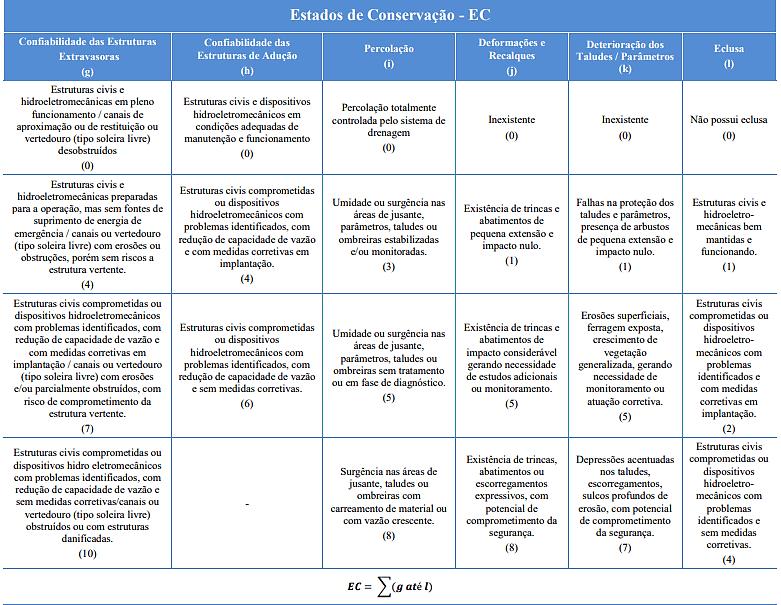 Classificação de barragens segundo o estado de conservação
