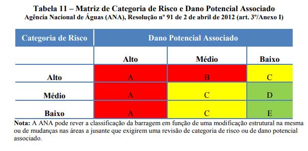 Matriz de Categoria de Risco e Dano Potencial Associado