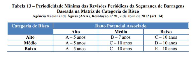 Periodicidade mínima das Revisões Periódicas da Segurança de Barragens