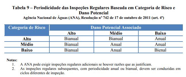 Periodicidade das Inspeções Regulares de Barragens