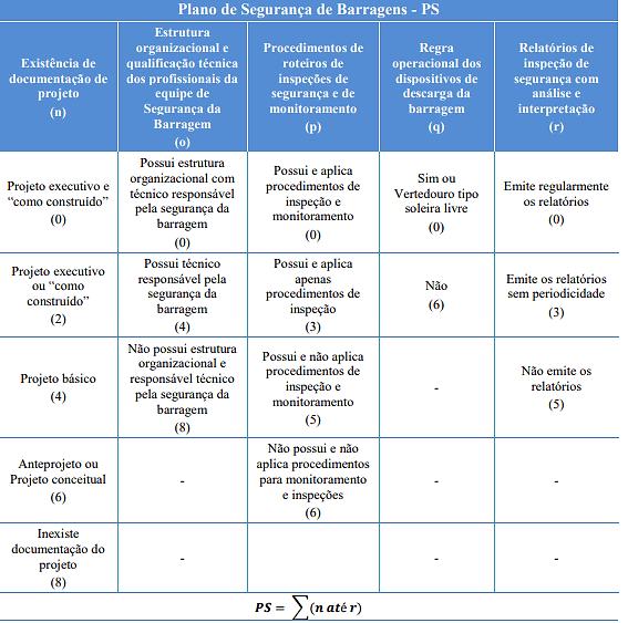 Classificação de barragens segundo o plano de segurança de barragens