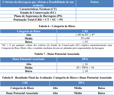 Adequação de Barragens resultado final