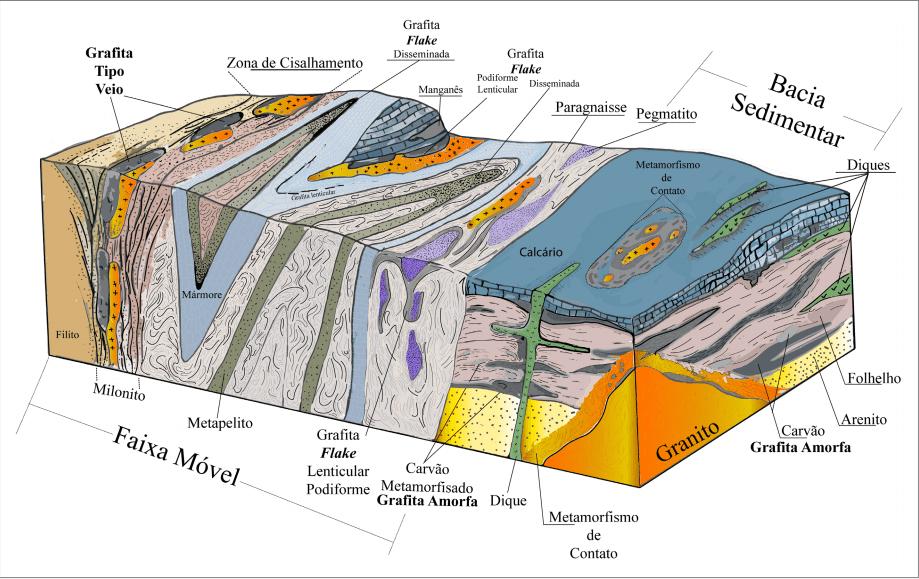 Modelos de mineralização da grafita