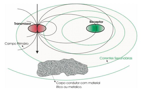 funcionamento do método eletromagnético