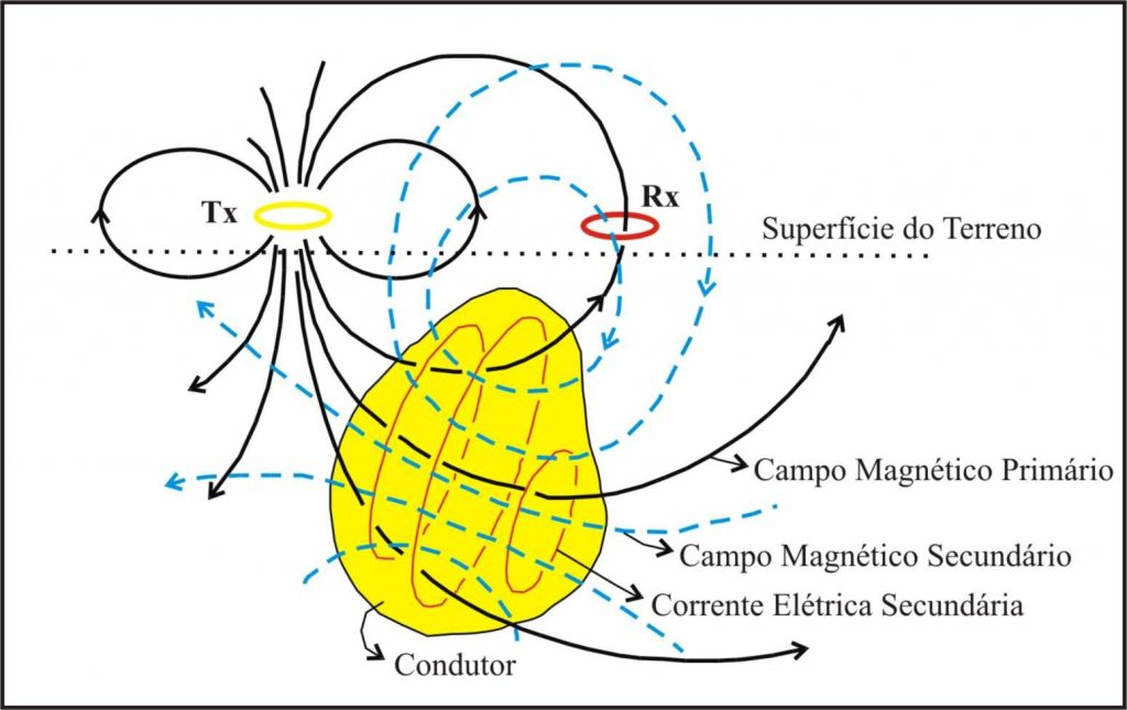 método-eletromagnético-indutivo-funcionamento