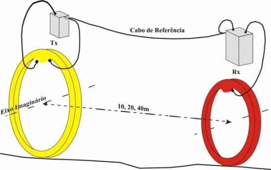 método-eletromagnético-indutivo