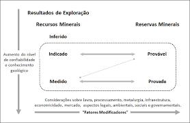 Como Definir e Reportar Recursos e Reservas Minerais
