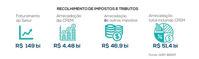 setor mineral brasileiro primeiro semestre de 2021