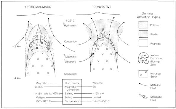modelo genético dos depósitos cobre pórfiro